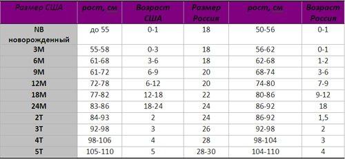 Таблица Детских Размеров Одежды Сша